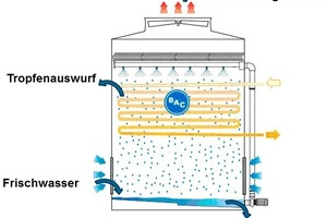 """<div class=""""bildtitel"""">Bild 1: Ursachen des Wasserverbrauchs </div>"""