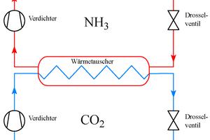 """<div class=""""bildtitel"""">Abbildung 1: Skizze einer Kaskadenkälteanlage mit CO<sub>2</sub> und NH<sub>3</sub></div>"""