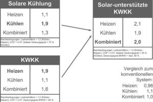 """<div class=""""bildtitel"""">Bild 1: Primärenergienutzungsgrade der solaren Kühlung, der KWKK und der neuen Kombination der solar-unterstützten KWKK [3,4]</div>"""
