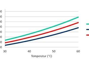 """<div class=""""bildtitel"""">Abb. 6: Verflüssigungsdruckkurve von BRB36 im Vergleich zu R-134a</div>"""