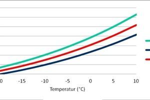 """<div class=""""bildtitel"""">Abb. 5: Verdampfungsdruckkurve von BRB36 im Vergleich zu R-134a</div>"""