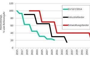 """<div class=""""bildtitel"""">Abb. 1: HFKW-Phase-Down: Regelungen in der EU und Vorschläge von USA/Mexiko/Kanada</div>"""