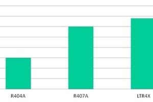 """<div class=""""bildtitel"""">Abb. 10: Heißgastemperatur mit LTR4X im Vergleich mit R-404A und R-407A bei -35°C/+40°C</div>"""