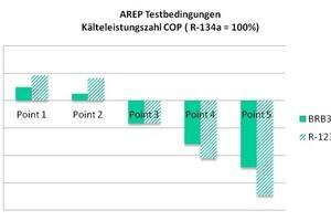 """<div class=""""bildtitel"""">Abb. 8: Kälteleistungszahl von BRB36 im Vergleich zu R-134a unter AREP-Testbedingungen</div>"""