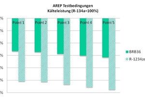 """<div class=""""bildtitel"""">Abb. 7: Kälteleistung von BRB36 im Vergleich zu R-134a unter AREP-Testbedingungen</div>"""