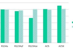 """<div class=""""bildtitel"""">Abb. 4: Kälteleistung und Kälteleistungszahlen verschiedener Alternativen zu R-134a</div>"""