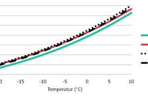"""<div class=""""bildtitel"""">Abb. 2: Verdampfungsdruckkurven verschiedener Alternativen zu R-134a</div>"""