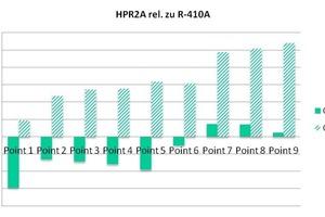 """<div class=""""bildtitel"""">Abb. 11: Kälteleistung und Kälteleistungszahl von HPR2A im Vergleich zu R-410A</div>"""