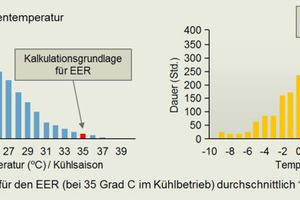 """<div class=""""bildtitel"""">Eine skurrile Tatsache: Beim EER wird eine Temperatur zum Maßstab der Effizienzbeurteilung eines Produktes, die in Zentraleuropa gerade einmal an 13 Stunden im Jahr gemessen wird.</div>"""
