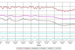 """<div class=""""bildtitel"""">Bild 7: Überprüfung der Drucke und Temperaturen der Boosteranlage</div>"""