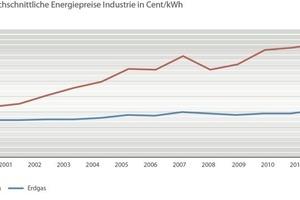 """<div class=""""bildtitel"""">Entwicklung der Energiepreise in der Industrie</div>"""