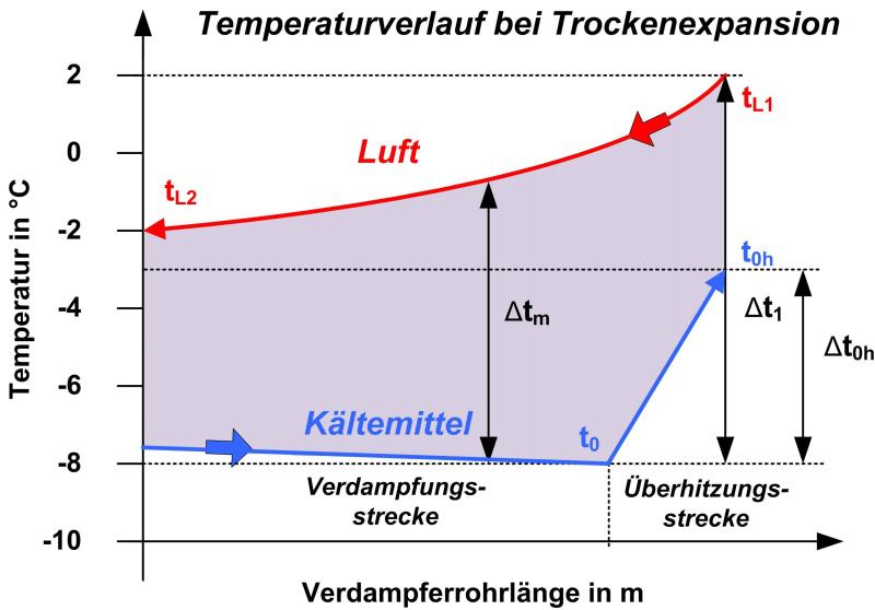 Kälte Klima Aktuell