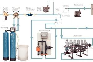"""<div class=""""bildtitel"""">Kühlwasseraufbereitungsanlage von Berkefeld</div>"""