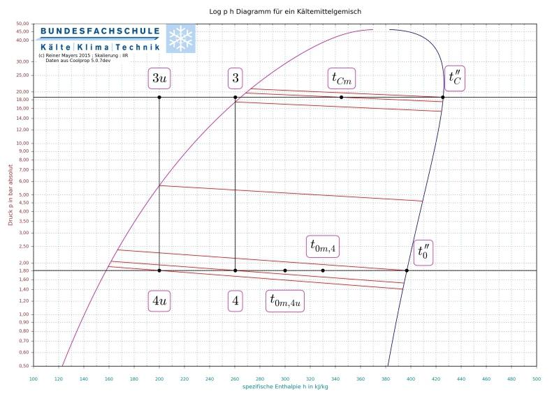 Ziemlich Ph Diagramm Zeitgenössisch - Bilder für das Lebenslauf ...