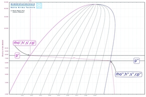 "<div class=""bildtitel"">Abbildung 3: Druckdifferenz bei konstanter Temperatur</div>"