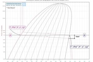 "<div class=""bildtitel"">Abbildung 1: Temperaturgleit bei konstantem Druck</div>"