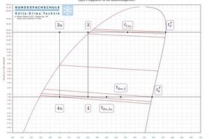"""<div class=""""bildtitel"""">Abbildung 8: Auszug p,h-Diagramm</div>"""