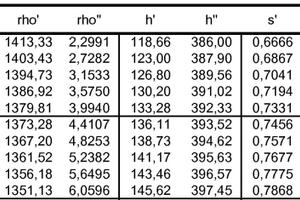 "<div class=""bildtitel"">Abbildung 4: Auszug Sättigungstafel R407F nach Druck</div>"