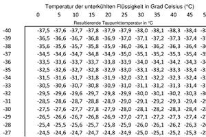 """<div class=""""bildtitel"""">Abbildung 9: Auszug Tabelle zur Ermittlung der Taupunkttemperatur (Verdampfer) in Abhängigkeit der erforderlichen Verdampfungstemperatur und der Flüssigkeitstemperatur vor dem Expansionsorgan</div>"""