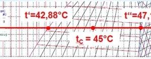 """<div class=""""bildtitel"""">Abbildung 5: Auszug p,h-Diagramm mit Verflüssigungsdruck und Temperaturgleit</div>"""