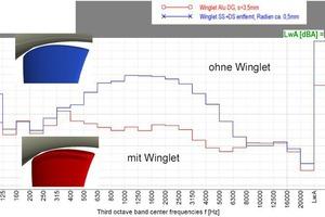 """<div class=""""bildtitel"""">Bild 3: Geräuschreduktion bei dem Einsatz von Winglets an einem Axialventilator </div>"""