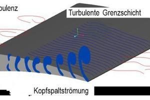 """<div class=""""bildtitel"""">Bild 2: Geräuschmechanismen bei Axialventilatoren </div>"""