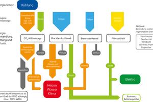 """<div class=""""bildtitel"""">Bild 5: Gewerkeübergreifend Kälte, Wärme und Strom vernetzen</div>"""