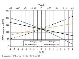 Bild 2: Maximal möglicher NPSH-Wert der Lösungsmittelpumpe in Abhängigkeit der externen Medientemperaturen und des Absorptionswirkungsgrades<br />