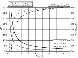 Bild 4: Flüssigkeitsanteil und spezifischer Enthalpiewert des Kältemittels nach dem Verdampfer in Abhängigkeit der Überhitzung und der Dampftemperatur nach dem Dephlegmator<br />