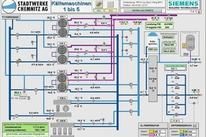 Bild 2: Schematische Darstellung der Kälteerzeugungsanlage einschließlich der Fernwärmeeinkopplung, der Kühlkreisläufe (links) sowie der Speicher- und Netzanbindung, Anlagenhydraulik: [9]<br />
