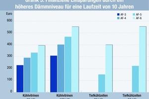 Grafik 3: Finanzielle Einsparmöglichkeiten durch ein höheres Dämmniveau (AF-6) für eine Laufzeit von zehn Jahren <br />