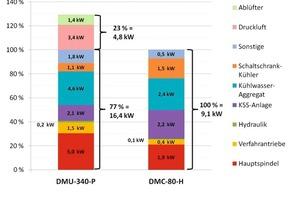 Bild 1: Vergleich der mittleren Energieaufnahme (elektrischer Strom) der Referenzprozesse beider vermessenen Maschinen nach Baugruppen<br />