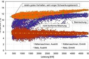 Bild 5: netz- und kältemaschinenseitige Temperaturen an der hydraulischen Weiche, 23. bis 26. KW 2008, 3 min-Stichprobenwert<br />