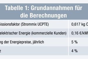 Tabelle 1: Grundannahmen für die Berechnungen<br />