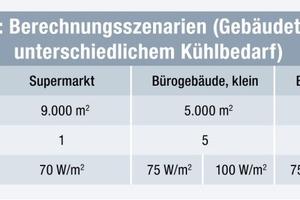 Tabelle 3: Berechnungsszenarien (Gebäudetypen mit unterschiedlichem Klimatisierungsbedarf)<br />