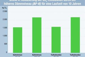 Grafik 4: Reduzierung der CO<sub>2</sub>-Emissionen durch ein höheres Dämmniveau (AF-6) für eine Laufzeit von zehn Jahren <br />