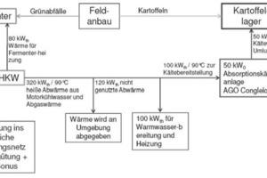 Bild 6: Beispiel einer Einbindung einer NH<sub>3</sub>-H<sub>2</sub>O-Absorptionskälteanlage mit 50 kW Kälteleistung<br />in ein Kartoffellager<br />