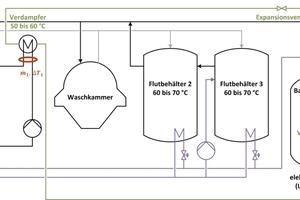 """<div class=""""bildtitel"""">Abbildung 1: Schematische Darstellung der Integration der Wärmepumpe in die Teilereinigungsanlage</div>"""
