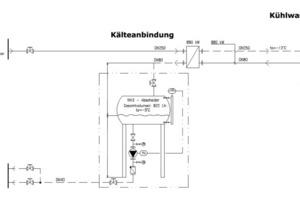Bild 7: Beispiel einer Einbindung einer NH<sub>3</sub>-H<sub>2</sub>O-Absorptionskälteanlage mit 880 kW Kälteleistung in ein bestehendes Kälteversorgungssystem einer Brauerei<br />