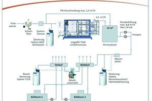 """Eine """"megaRO""""-Umkehrosmose ist das Herzstück der Wasseraufbereitung für den Kühlkreislauf<br />"""
