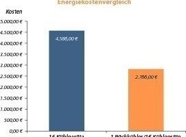 """Während die Energiekosten für die Variante mit einzelnen Kühlgeräten mehr als 4500 € betragen, liegen diese für die Variante mit dem """"TopTherm Chiller"""" mit knapp 2800 € deutlich darunter<br />"""