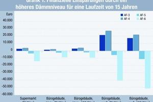 Grafik 1: Finanzielle Einsparmöglichkeiten durch ein höheres Dämmniveau für eine Laufzeit von 15 Jahren