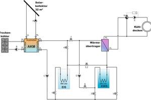 Abb. 6: Anlagenhydraulik<br />