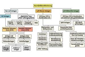 Bild 2: Übersicht über die Möglichkeiten der Raumkonditionierung nach [4]<br />