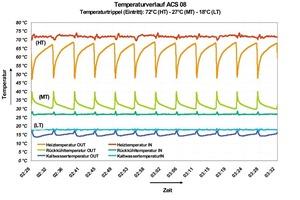 Der Temperaturverlauf der drei Medienströme im Verlauf der vier Phasen<br />
