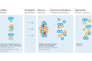 """<div class=""""bildtitel"""">Die vier Stufen der """"PlasmaStream""""-Technologie von Bäro</div>"""