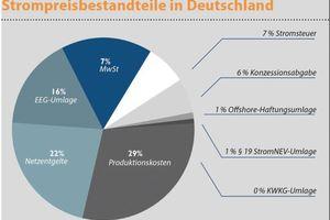 www.strompreise.org (18.08.2014)<br />