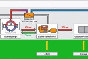 Schema des Wärmekreislaufs der Anlage zur Abwasserwärme-Rückgewinnung<br />