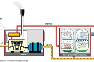 Absorptionskältemaschinen mit dem Arbeitspaar Lithiumbromid / Wasser<br />