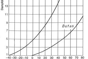 Die Dampfdruckkurven von Propan und Butan zeigen, wie der Druck vom Gas und der Temperatur abhängt [2]<br />